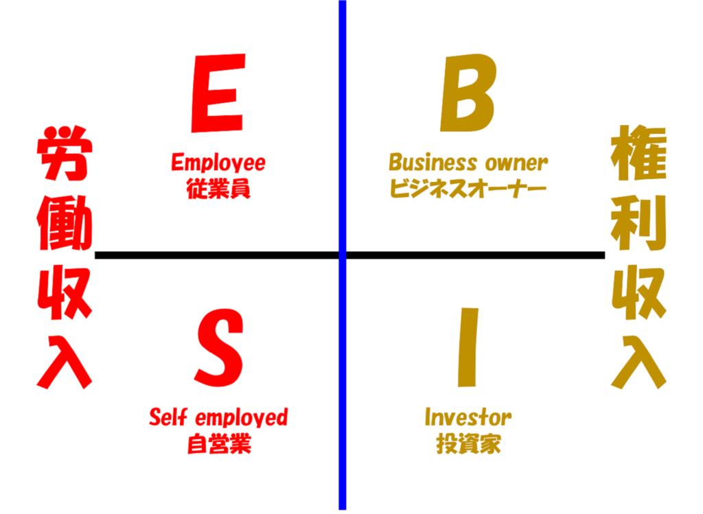 金と時間を手に入れるならESBIのビジネスオーナー・投資家になるべき ...